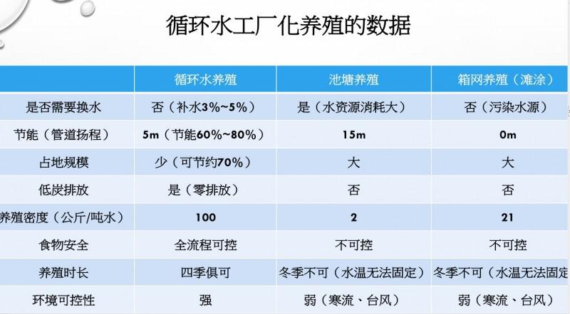 (国家级)井冈山农业科技园-工厂化循环水养殖项目
